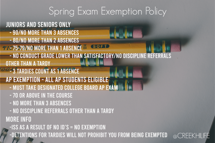 Spring Exemption Policy